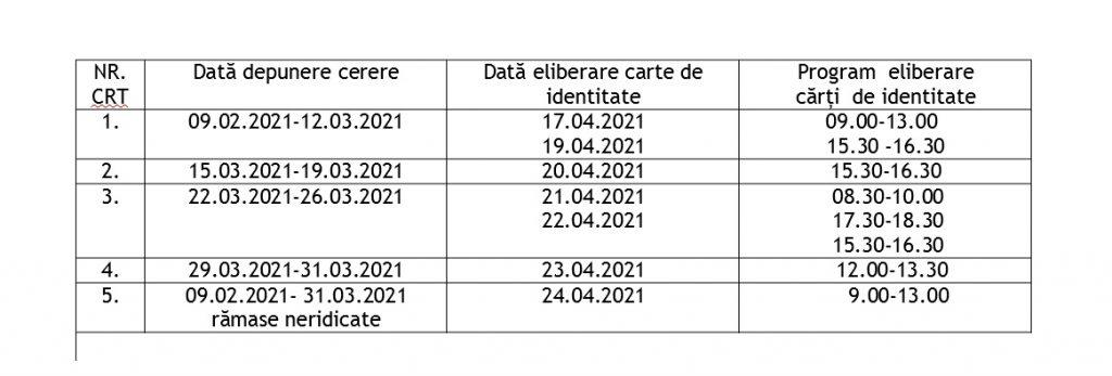 2000 de CI sunt gata. Cererile sunt depuse din februarie 2021